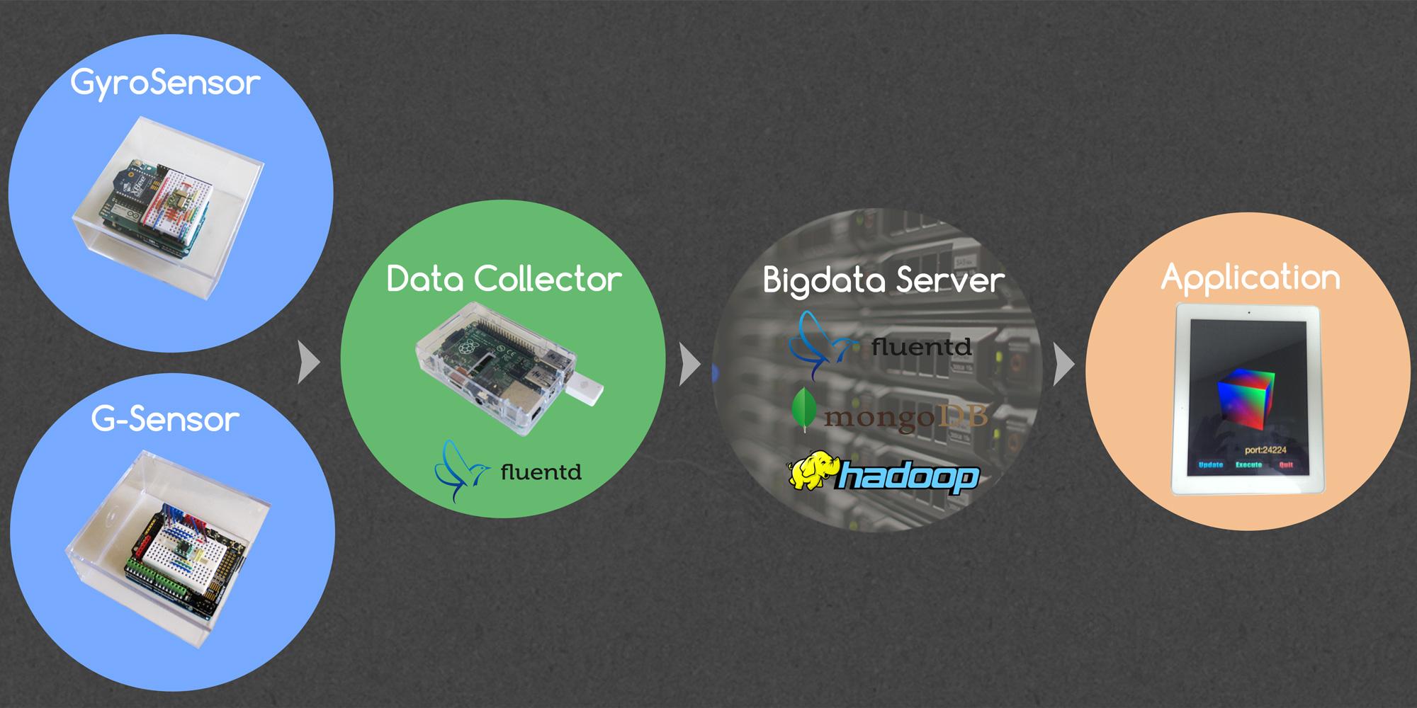 sensor-cloud-2