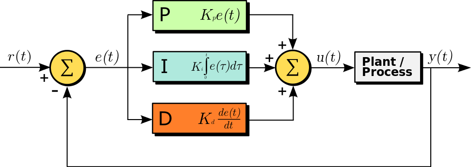 Wikipedia PID制御のブロック図