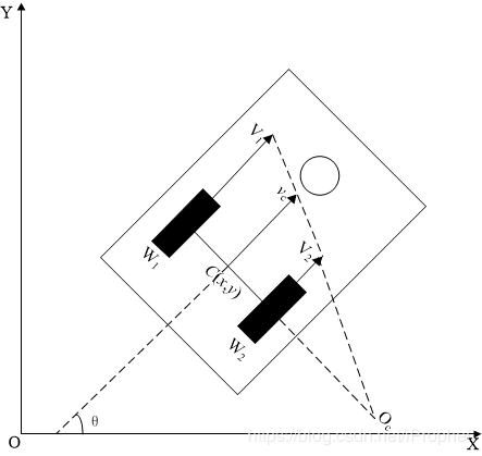 2輪差動駆動型ロボット運動学モデル