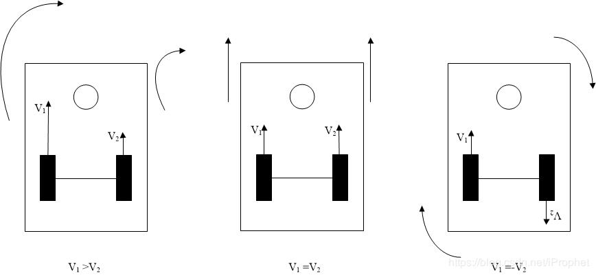 2輪差動駆動型ロボット運動状態