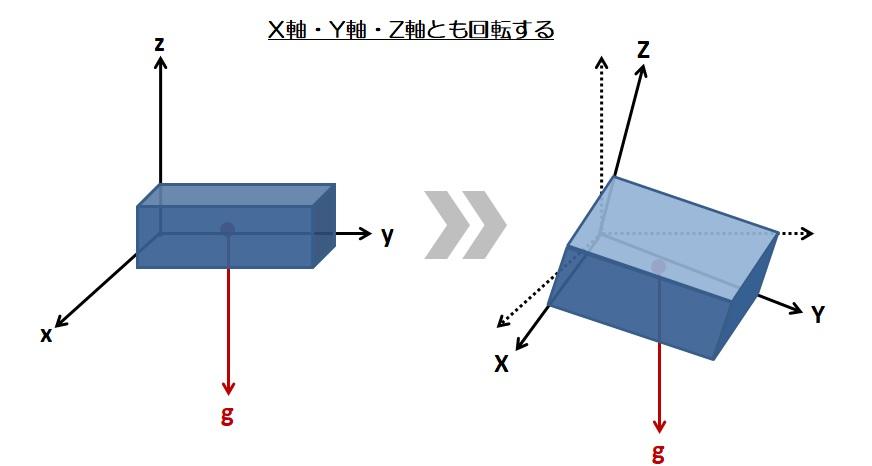 3軸加速度計のX軸・Y軸・Z軸とも回転する