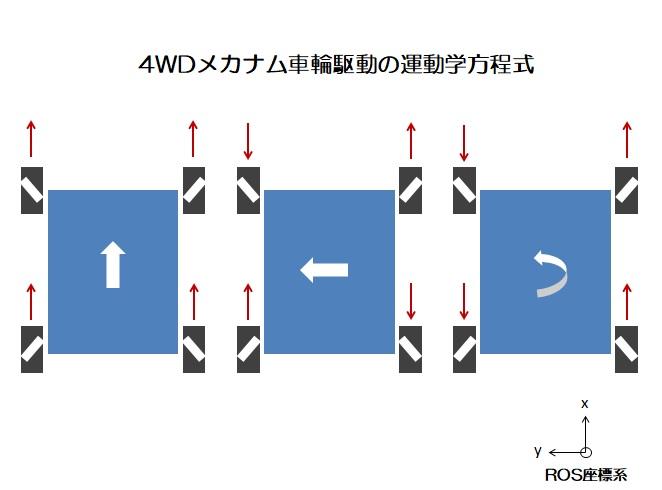 4wdメカナム車輪駆動の運動方程式