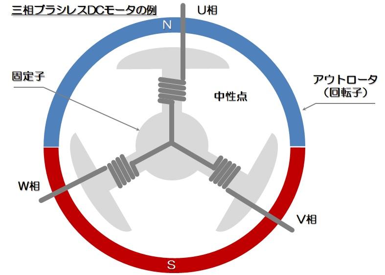 三相ブラシレスDCモータの例