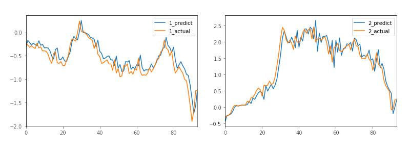 keras lstmで複数銘柄の株価予測