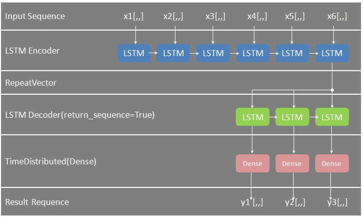 lstm_seq2seq_model