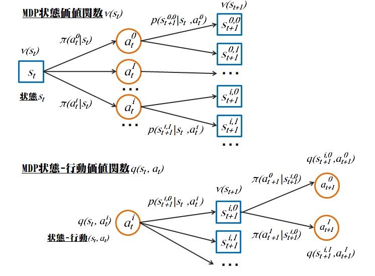 MDP状態価値関数、状態-行動価値関数