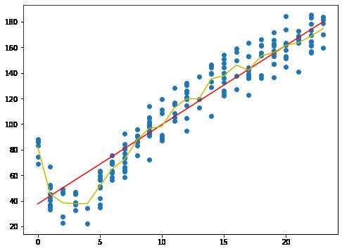 compare_regressionTree_with_lineRegressio
