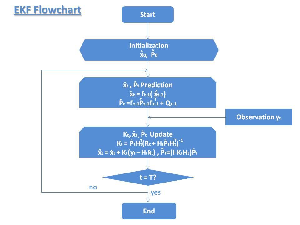 Extended_Kalman_Filter_Flowchart_1