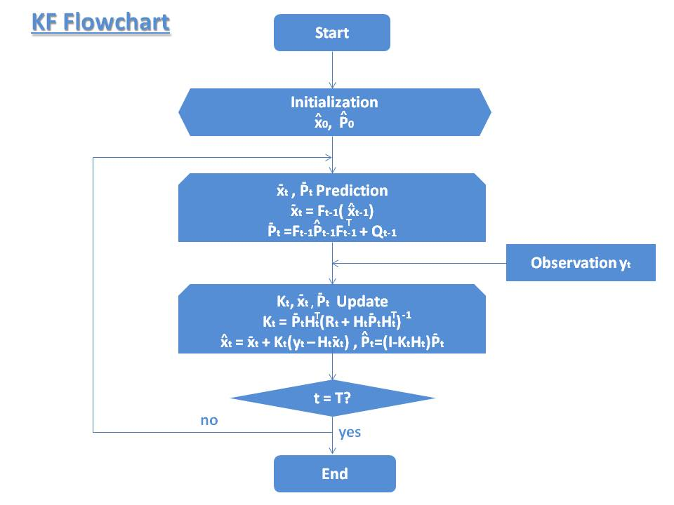 Kalman_Filter_Flowchart_2